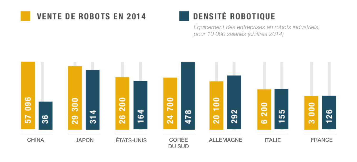 densite_robotique