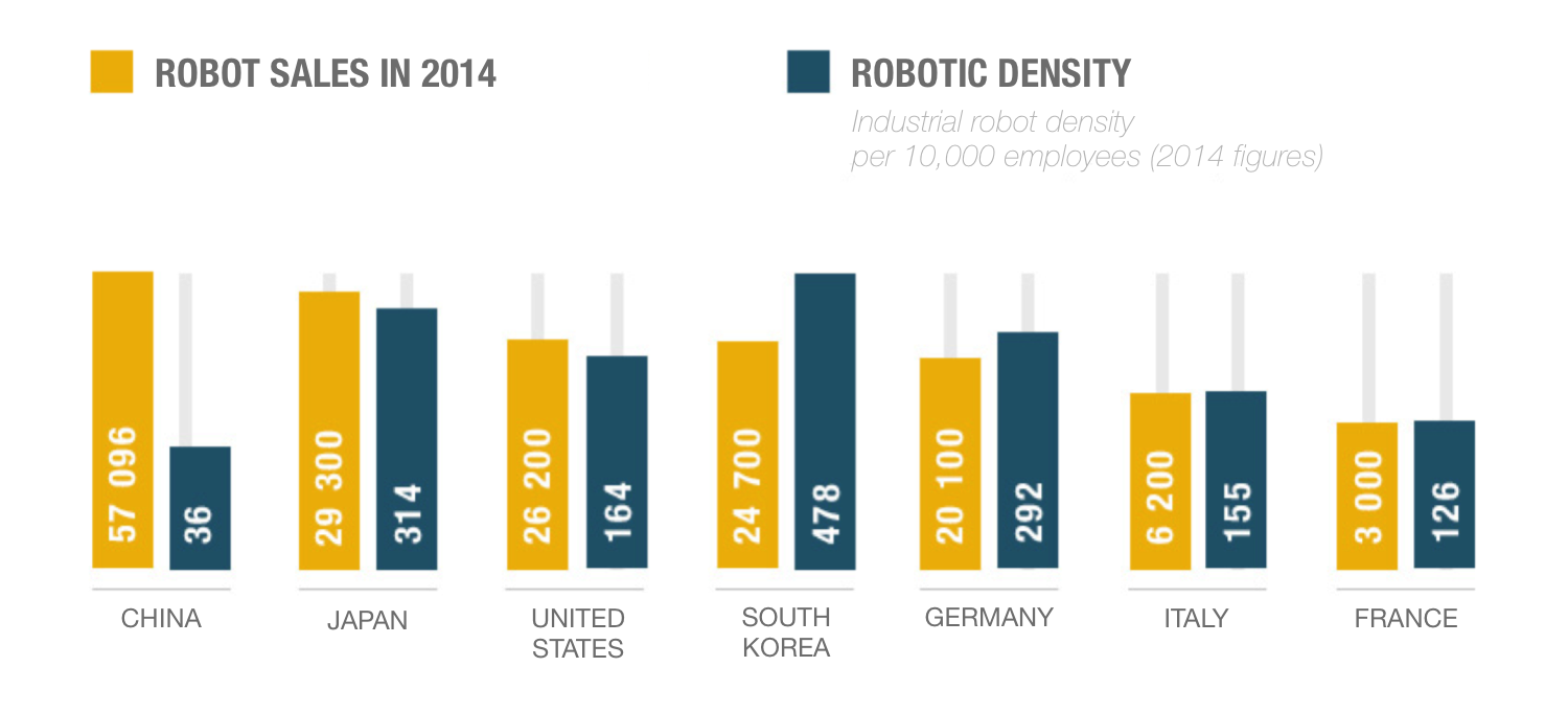Robotic Density Data