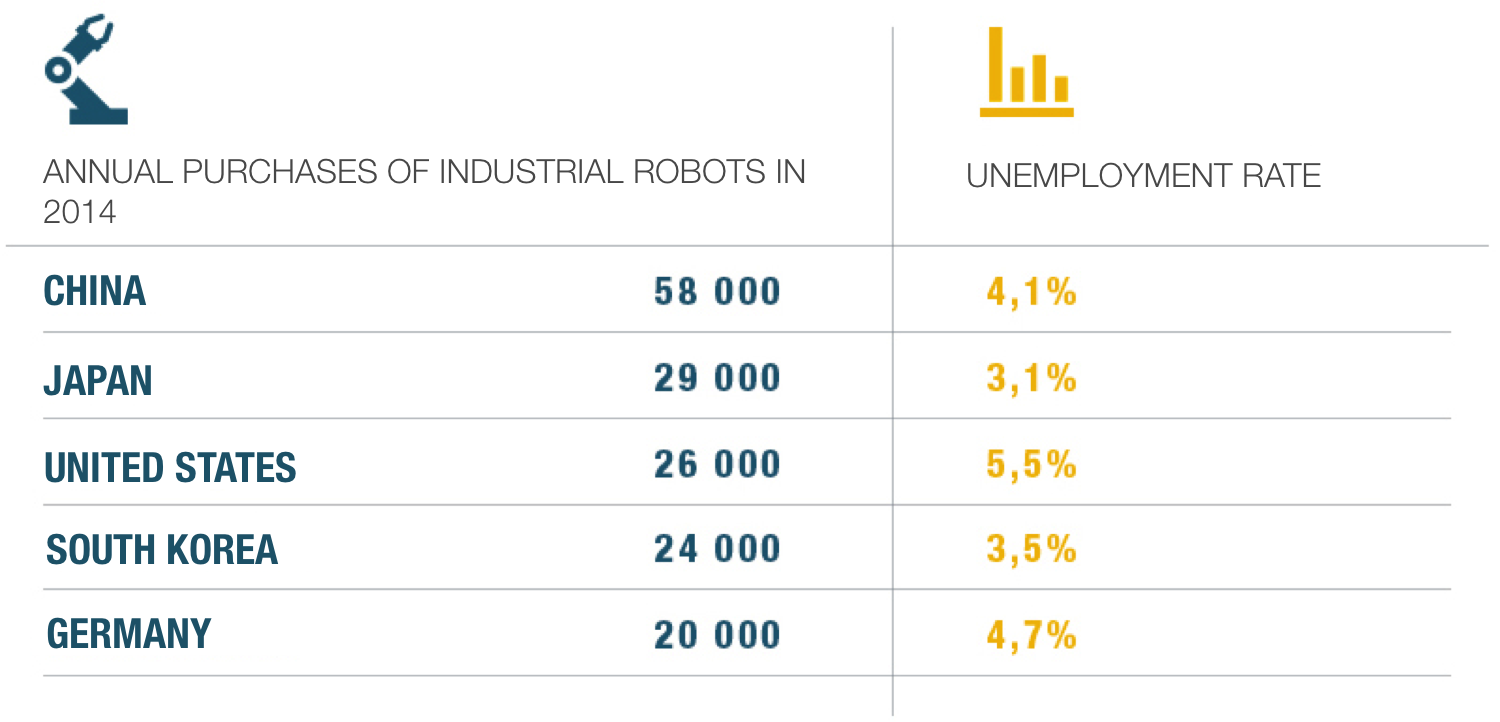 Robotics Vs Unemployment Data